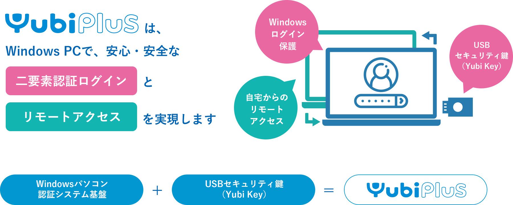 YubiPlusは、WindowsPCで、安心・安全な「二要素ログイン」と「リモートアクセス」を実現します