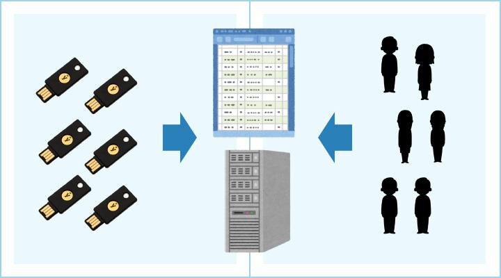 アカウント情報と物理セキュリティ鍵の紐づけ方法イメージ